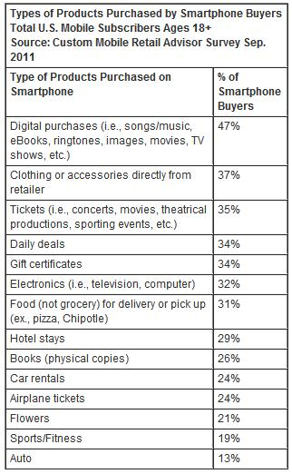 Type of products purchased on smartphones