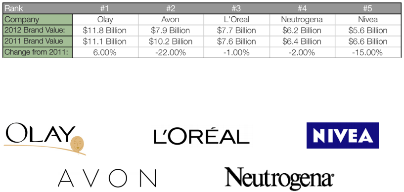 L'Oréal Groupe in Beauty and Personal Care