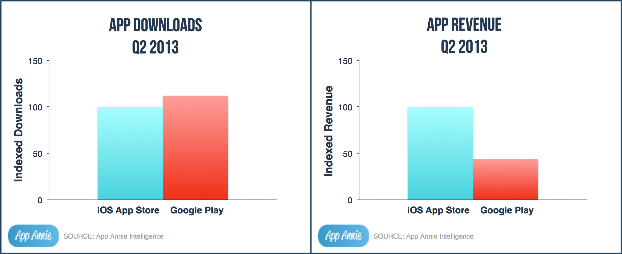 Google play surpassed ios app store in app downloads by 10 Play app