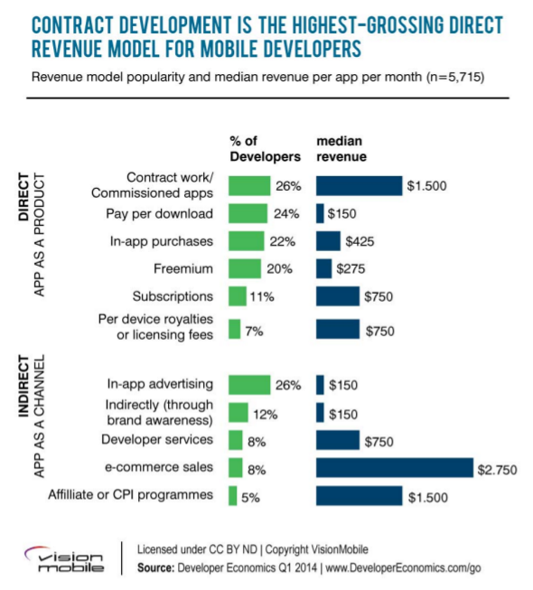 revenue model apps
