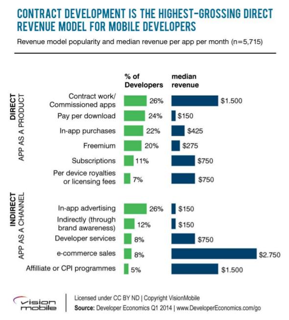 revenue model apps