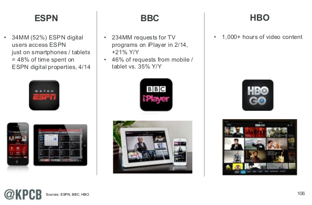 Top 15 Slides on Mobile from Mary Meeker's Internet Trends ...