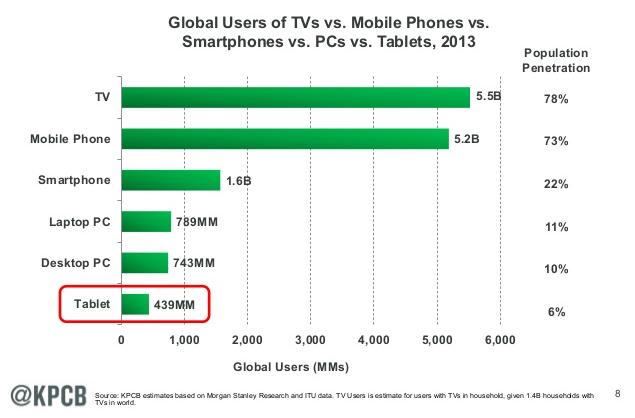 desktop vs laptops This graph shows the market share of desktop vs mobile vs tablet worldwide from  aug 2017 - aug 2018 mobile has 5267%, desktop has 432% and tablet has.