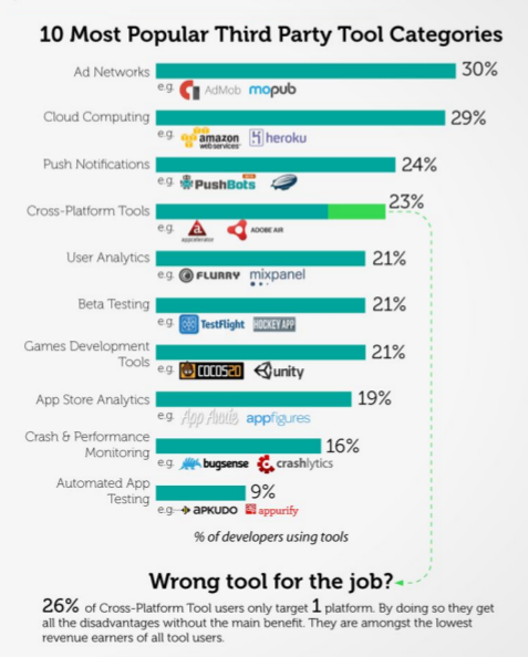 10 Most Popular Third Party Tool Categories Among App Developers