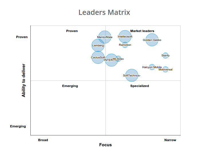 Leaders_Matrix_Clutch