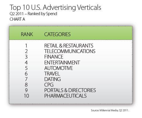 top 10 mobile advertising spenders