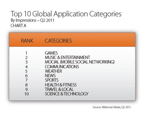 top 10 mobile application categories