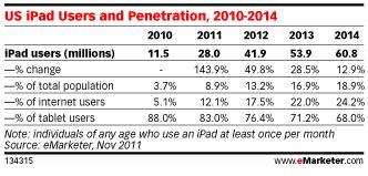 US iPad users