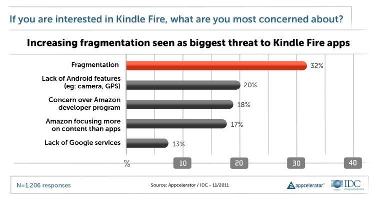 kindle fire developers most concerned