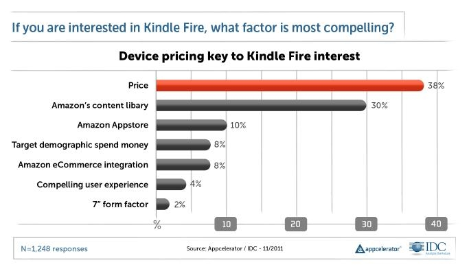 kindle fire price most compelling factor