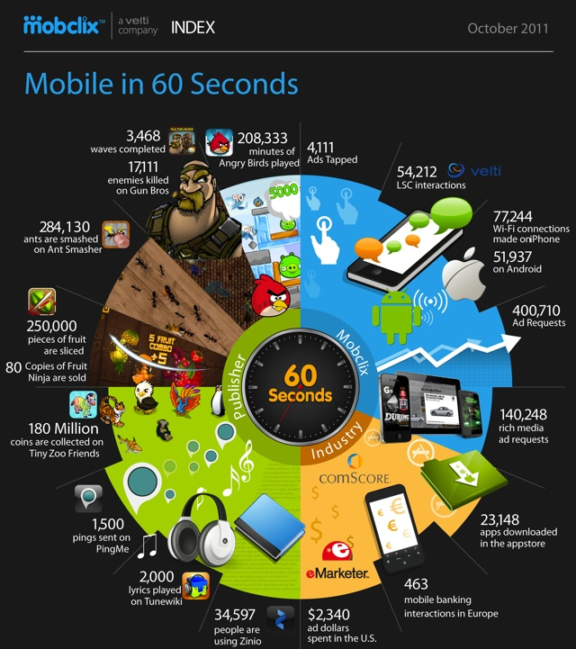 60 seconds spent on mobile