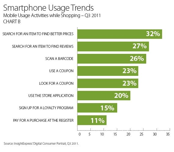 smartphone usage trends