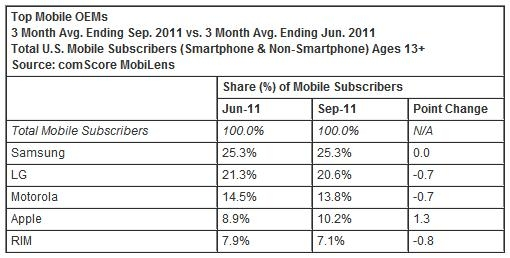 top oem mobile manufacturer samsung