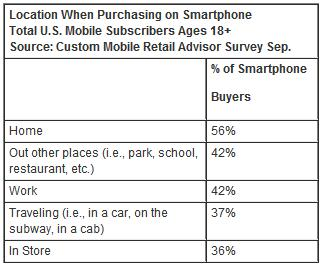 Location when purchasing on smartphones