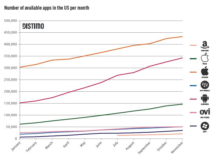 number of available apps in US