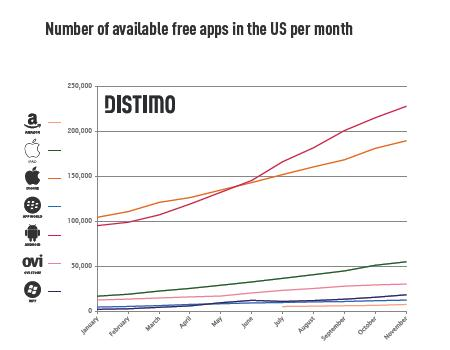 number of free apps in US