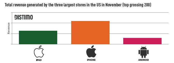 revenue generated by the 3 major app stores