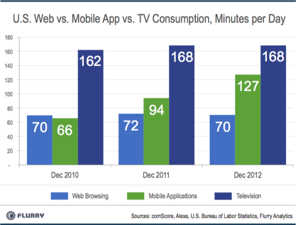 Time spent in mobile apps versus web and TV