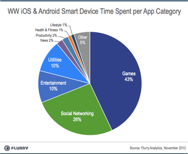 Time spent in apps per category