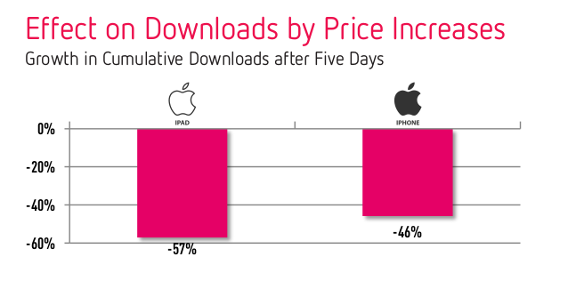 effect on downloads by price increase