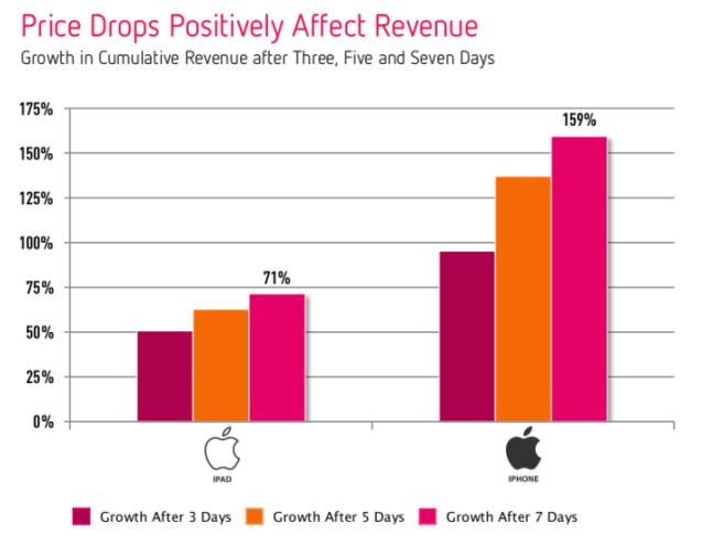 app price drops positively affect revenue
