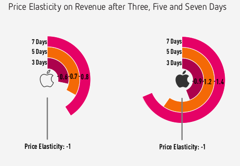 price elasticity in App store for iPhone and iPad