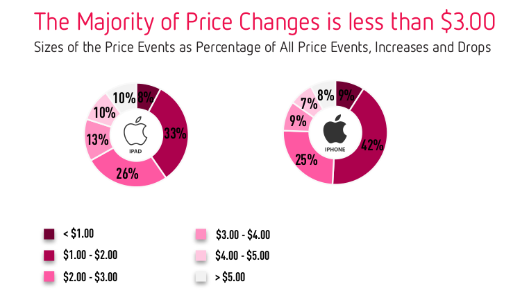 the majority of price changes in App Store