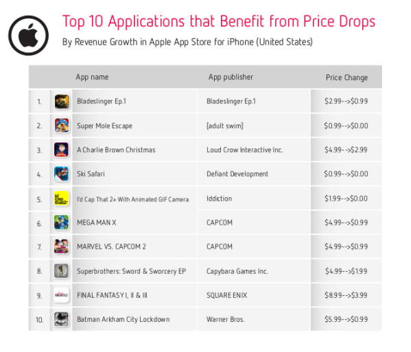 top ten apps that benefit from price drops