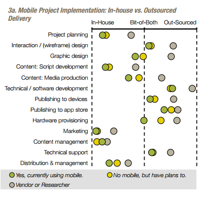 mobile project implementation museum apps