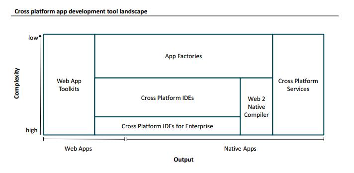cross platform developer landscape