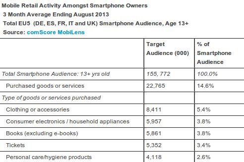 mobile retail activity