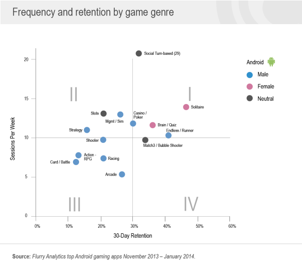 Android Frequency and Retention