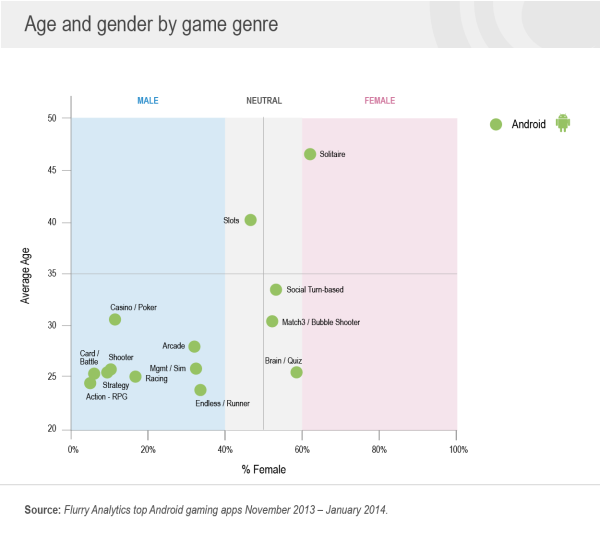 Android Games Age and Gender