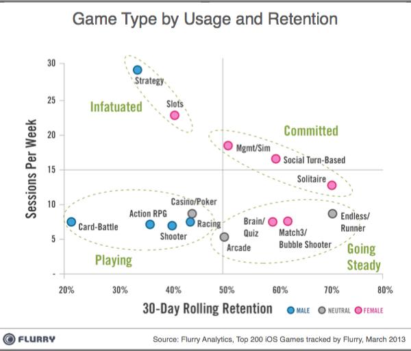 Game Type_byUsage_Retention-iOS