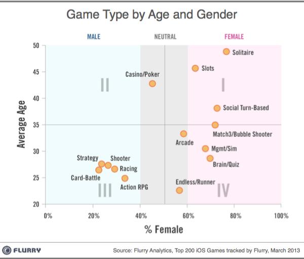 GameType_by_Age_and_Gender-iOS