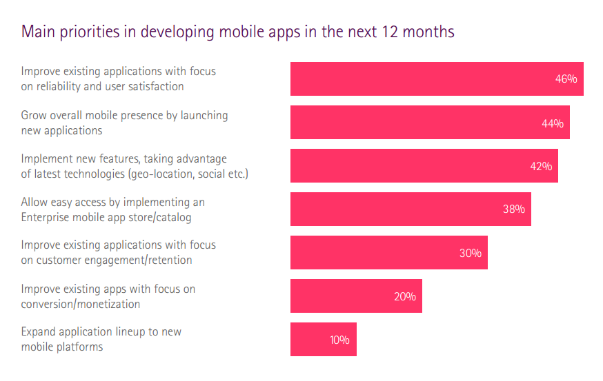 main priorities -developing apps next 12 months