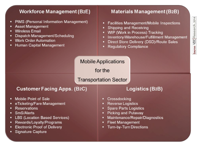 mobile applications for the transportation sector