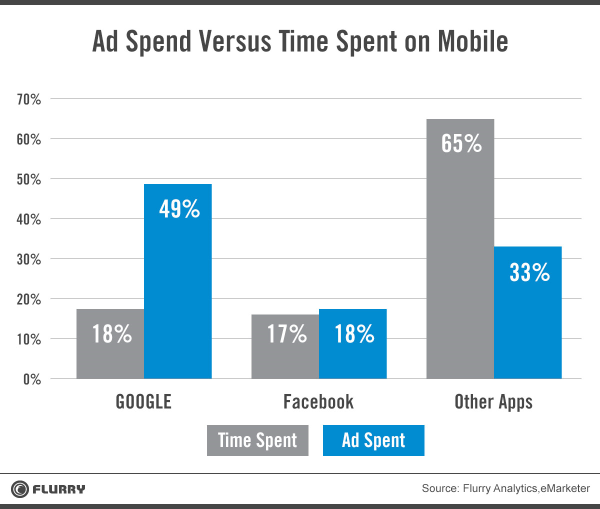 ad spend_apps