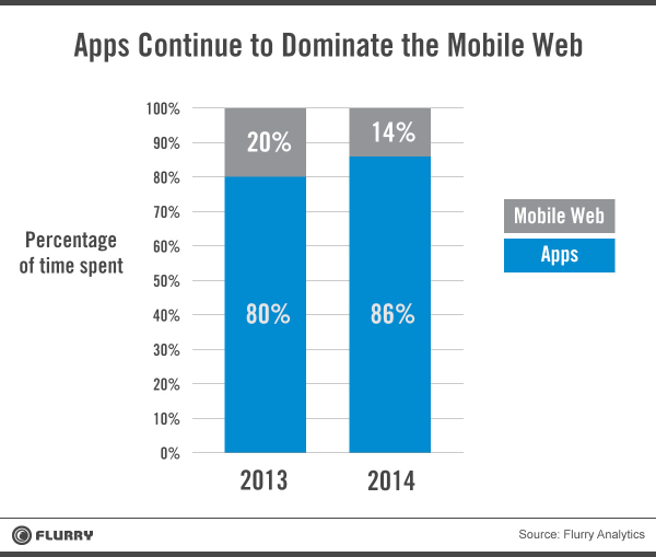 apps_dominate_mobile_web