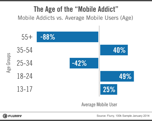 mobile addicts by age