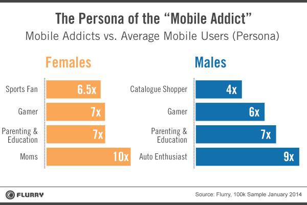 mobile addicts personas