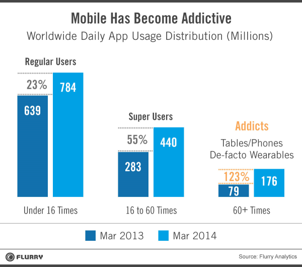 mobile_addicts