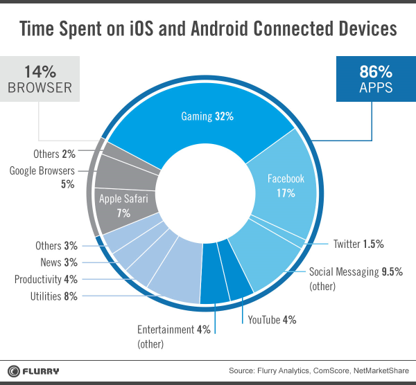 time_spent_apps