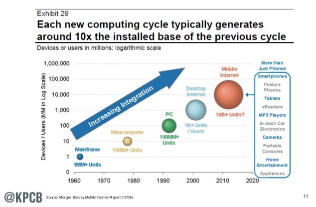 computing cycle