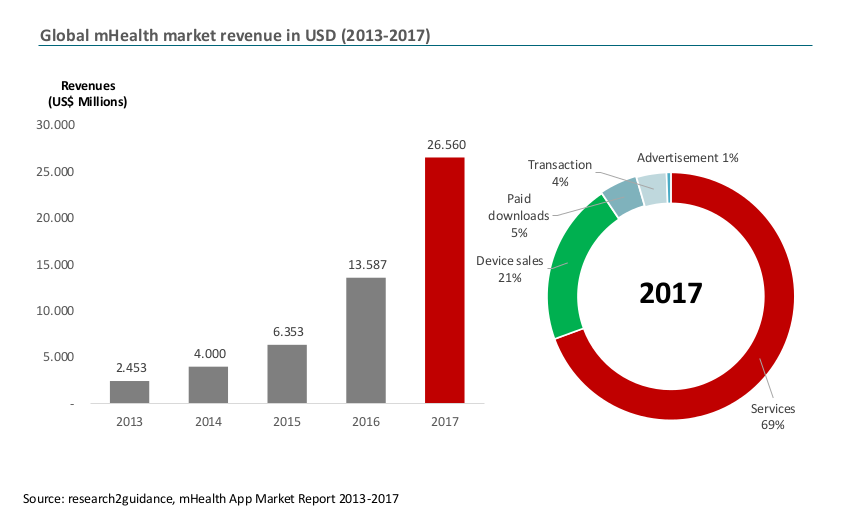 mHealth market revenue