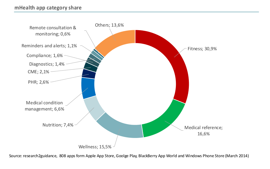 mhealth app category share