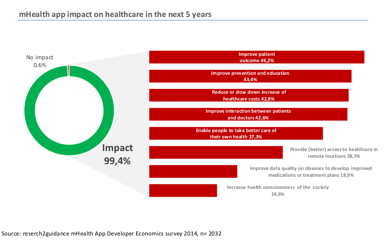 mhealth impact in next 5 years