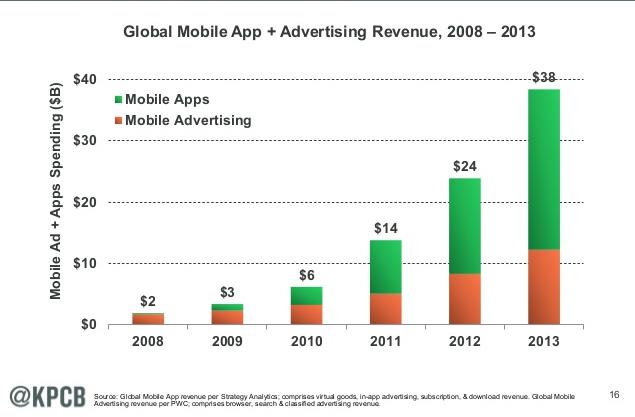 mobile app revenue + mobile advertising