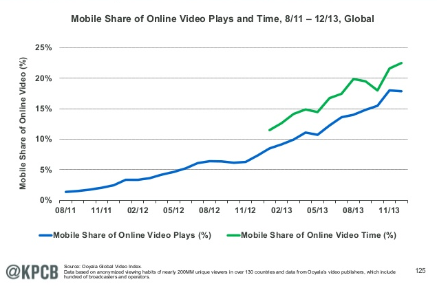 mobile online video time
