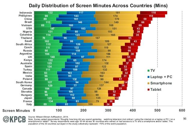 screen minutes